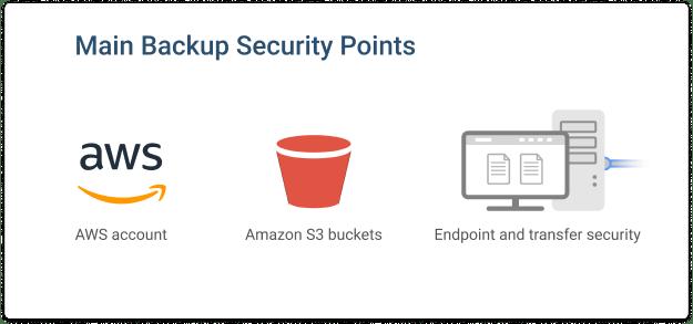 Escaneo de seguridad para AWS S3